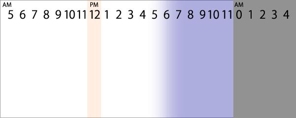 Hour day stat?youtube key=b9ff5006f7291fa5 ddb5fe&type=hour